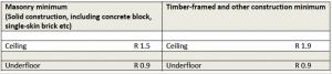 Landlord Insulation Assessment